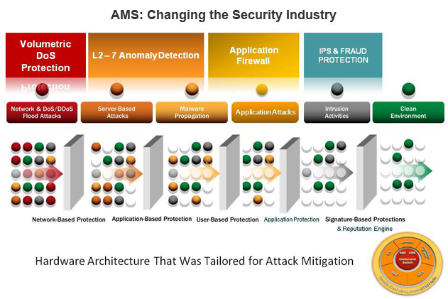 AMS Changing Security Industry