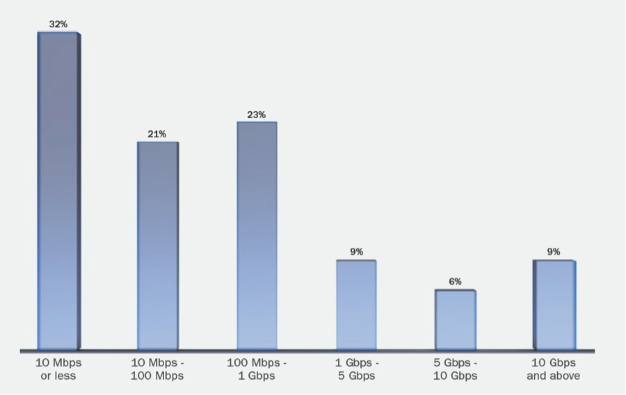 DDoS Attack Myths: Does Size Really Matter?