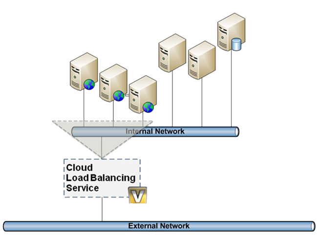 Cloud Server Load Balance