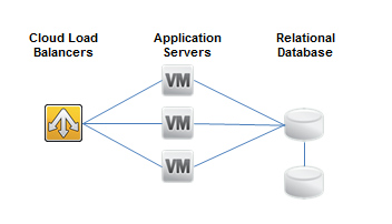 Cloud Load Balancing vs  Application Delivery Controllers – Time to