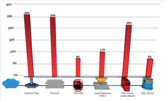 Can Your Firewall And Ips Block Ddos Attacks Radware Blog