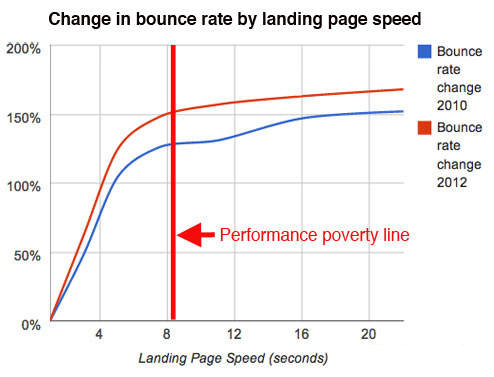 performance-poverty-line-bounce