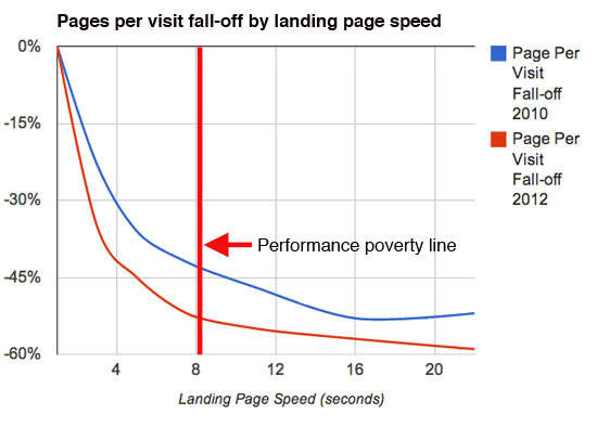 performance-poverty-line-pageviews