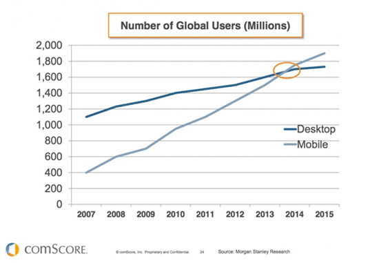 Mobile usage will overtake desktop by 2014