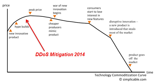 Commoditization-Curve
