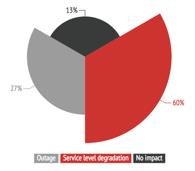 ERT2014-service-degradation