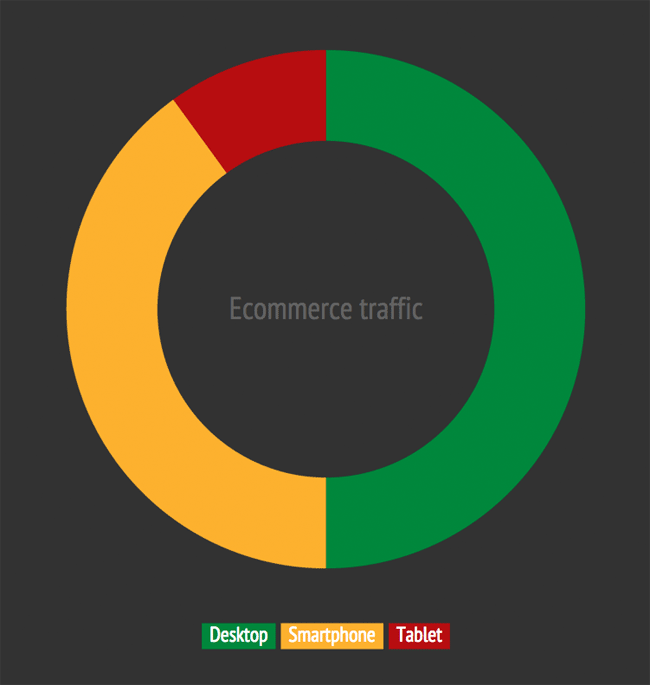 Half of all ecommerce traffic comes from mobile devices