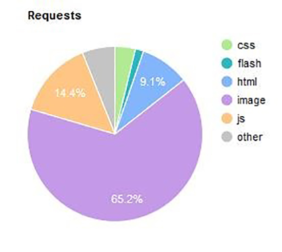 requests-pie-chart