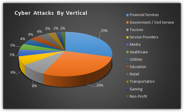 cyberattacks-by-vertical