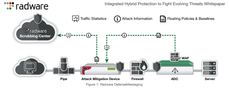 integrated-hybrid-protection